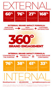 Blaze Experts 360 degree Brand Engagement